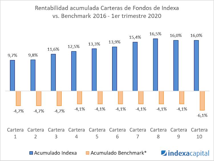 Rentabilidad carteras Indexa Capital
