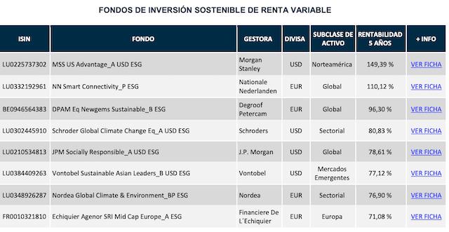 Fondos ESG Openbank